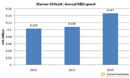 Warner R&D