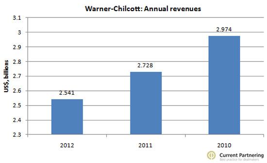 Warner Revenues