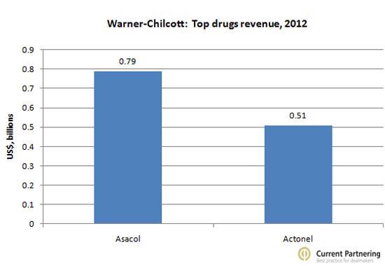 Warner Top drug