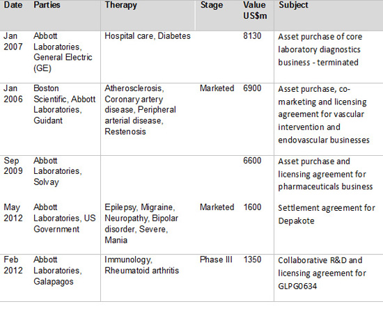 Top Abbott partnering deals by headline value