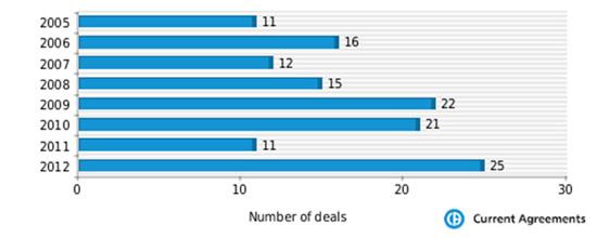 Abbott Laboratories partnering deals 2005-2012