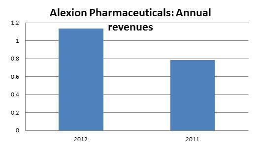 Alexion Revenues