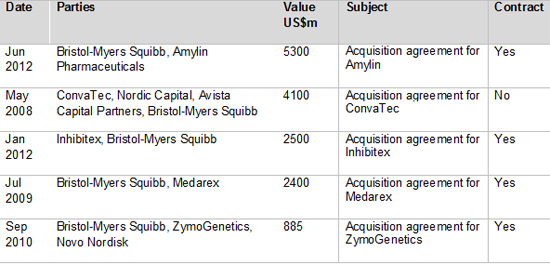 BMS M and A deals by value