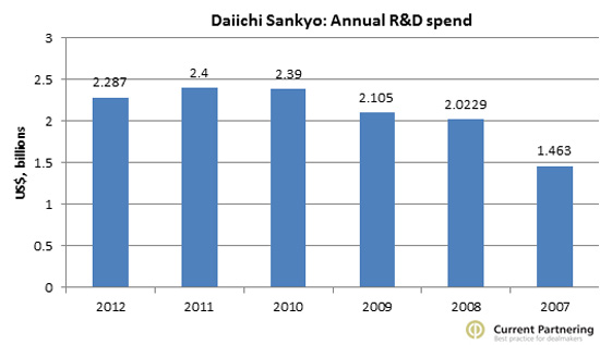 Daiichi R and R spend