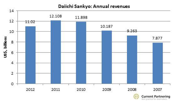 Daiichi annual revenues