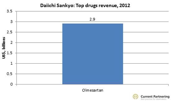 Daiichi Top Drug Sales