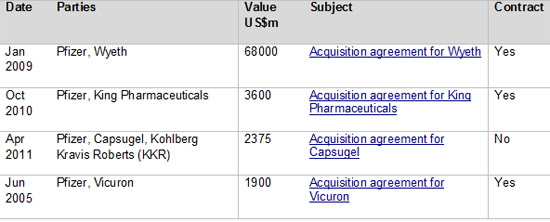 Pfizer top M and A deals by value