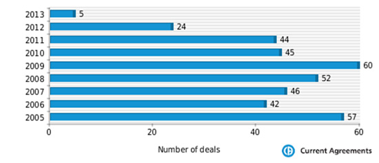 Roche deals frequency