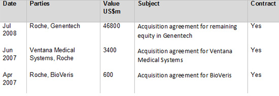 Roche M and A top deals