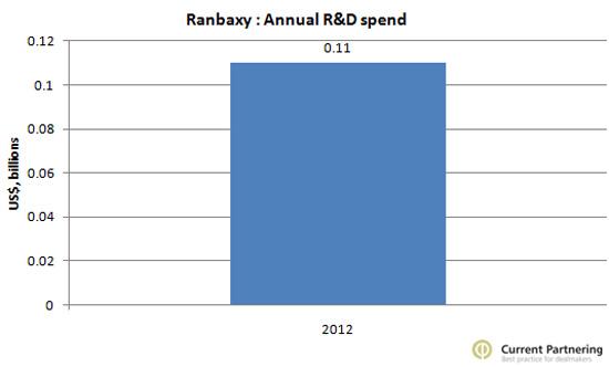 Ranbaxy R&D