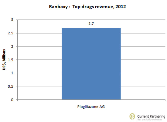 Ranbaxy top drugs