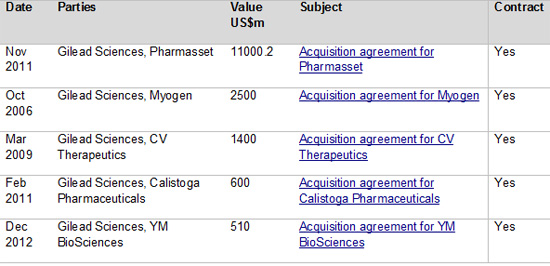 Gilead m and a top deals by value