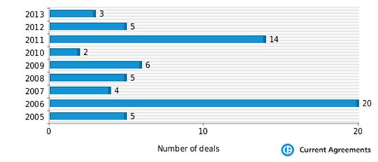 Gilead deals per year