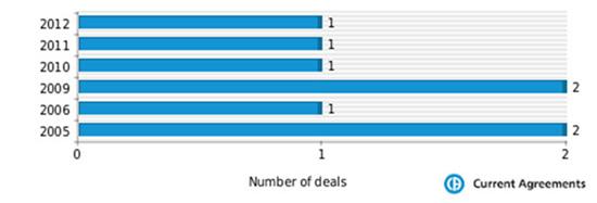 Merck M and A deals 2005-2013