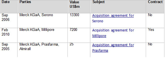 Merck top M and A deals by value