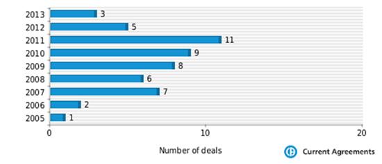 Daiich deal activity per year