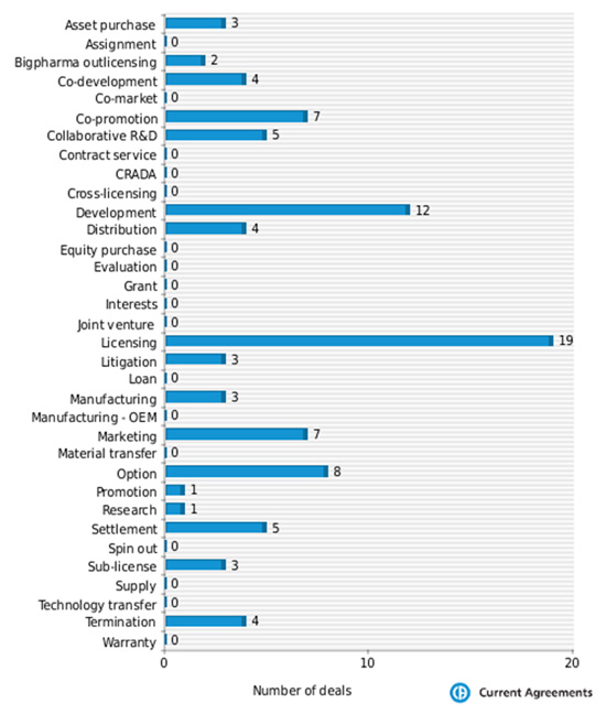 Forest partnering deals by deal type 2005-2013