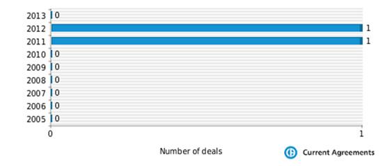 Forest M&A deals 2005-2013