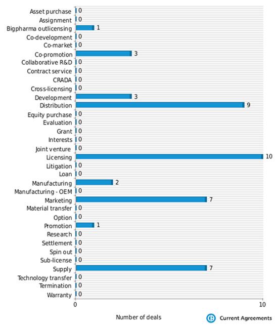 Figure 3: Menarini partnering deals by deal type 2005-2013