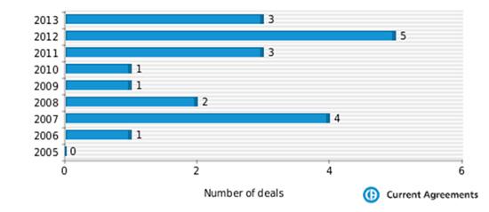 Figure 1: Menarini partnering deals 2005-2013
