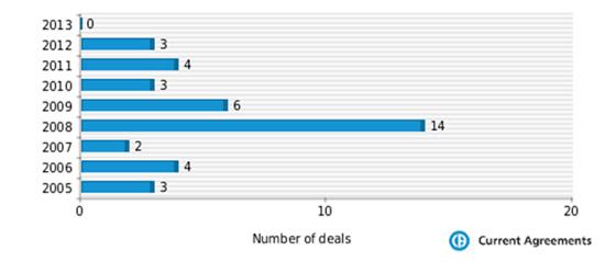 Figure 1: CSL partnering deals 2005-2013