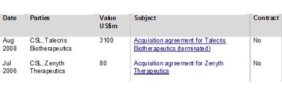 Figure 2: CSL M&A deals by headline value 2005-2013