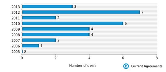 Forest partnering deals 2005-2013