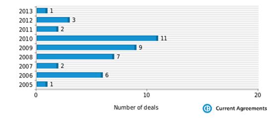 Figure 1: Hospira partnering deals 2005-2013