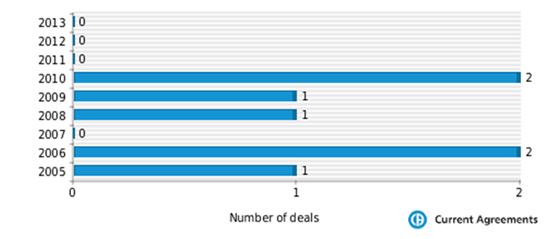 Figure 1: Hospira M&A deals 2005-2013