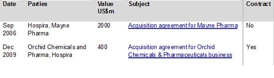 Figure 2: Top Hospira M&A deals by headline value 2005-2013