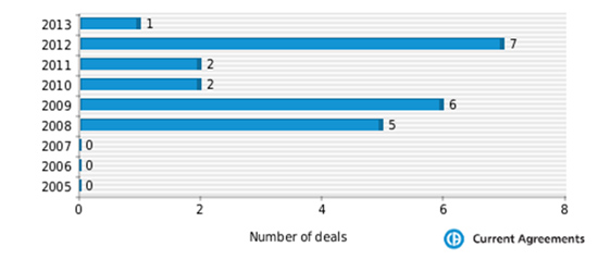 Figure 1: Mitsubishi Tanabe partnering deals 2005-2013