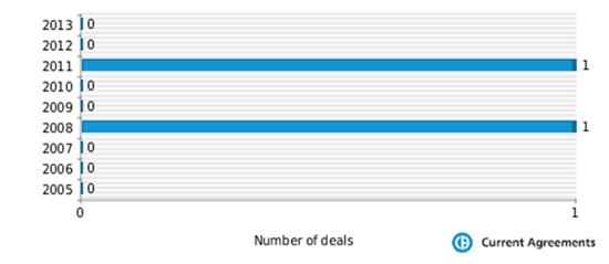 Figure 1: Shionogi M&A deals 2005-2013