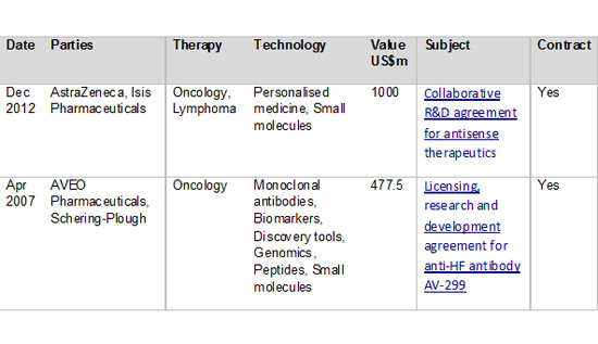 Figure 3: Top personalized medicine in oncology deals by value since 2007