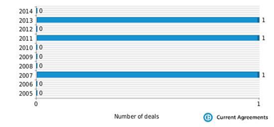Figure 1: Stada M&A deals 2005-2013