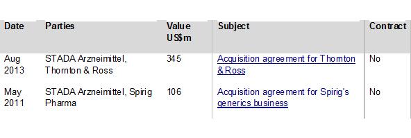 Figure 2: Top Stada M&A deals by headline value 2005-2013