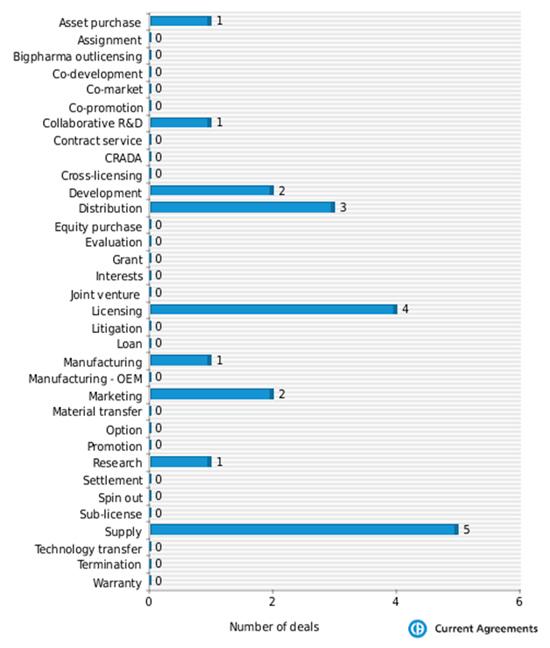 Figure 3: Actelion partnering deals by deal type 2009-2014