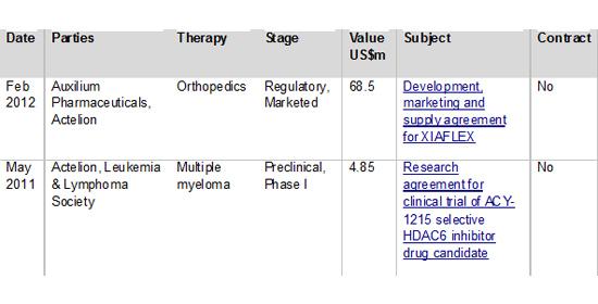 Figure 5: Top Actelion partnering deals by headline value 2009-2014