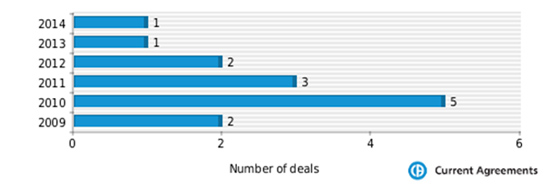Figure 1: Ranbaxy partnering deals 2009-2014