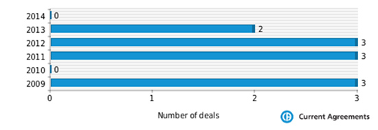 Figure 1: Vertex partnering deals 2009-2014