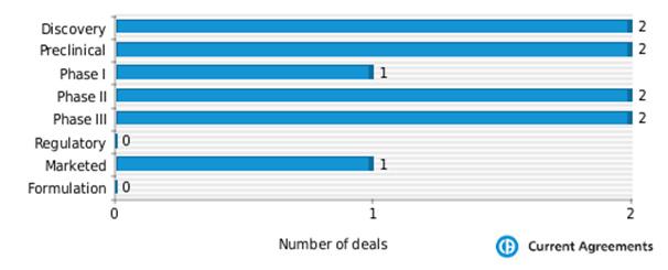 Figure 4: Vertex partnering by stage of development 2009-2014
