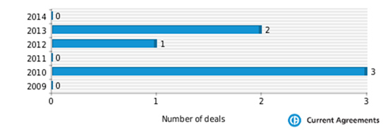 Figure 1: Questcor Pharmaceuticals partnering deals 2009-2014