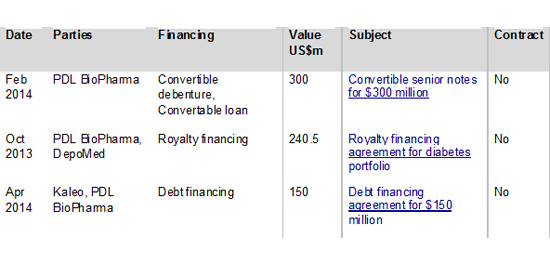 Figure 3: PDL Biopharma financial investment deals by deal value 2009-2014