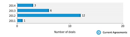 Figure 1: Abbvie partnering deals 2011-2014