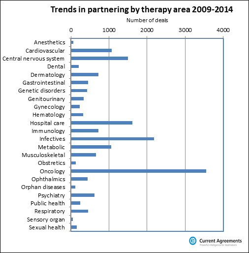 1 trends therapy