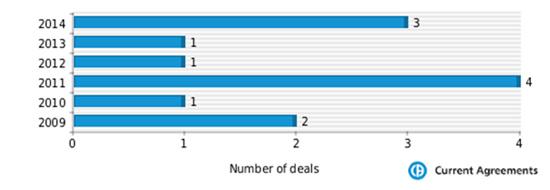 Figure 1: Bavarian Nordic partnering deals 2009-2014