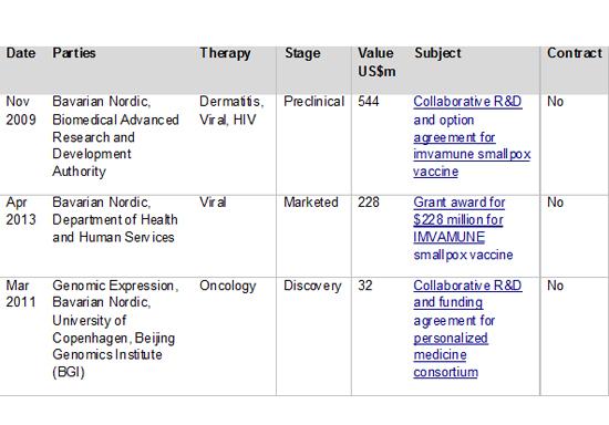 Figure 5: Top Bavarian Nordic partnering deals by headline value 2009-2014