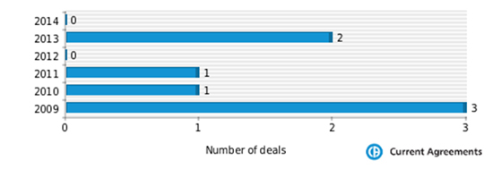 Figure 1: NPS Pharmaceuticals partnering deals 2009-2014