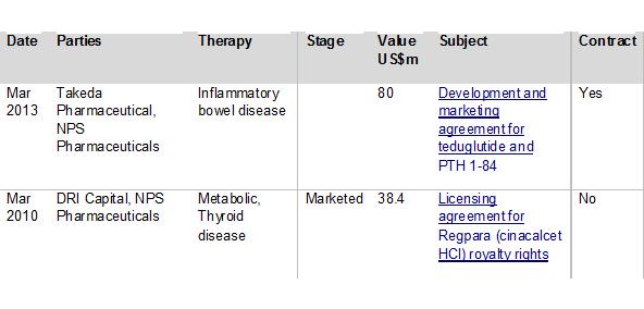 Figure 5: Top NPS Pharmaceuticals partnering deals by headline value 2009-2014