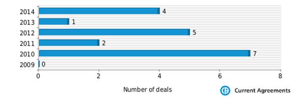 Figure 1: Genmab partnering deals 2009-2014