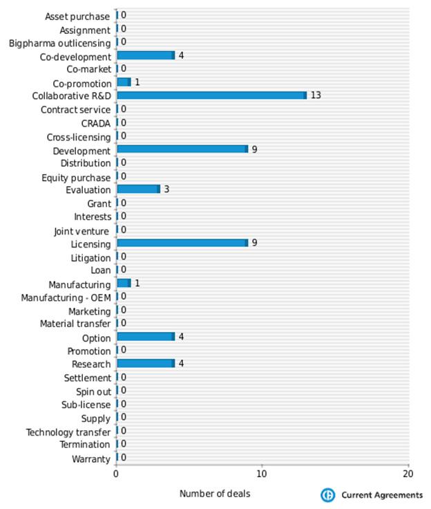 Figure 3: Genmab partnering deals by deal type 2009-2014